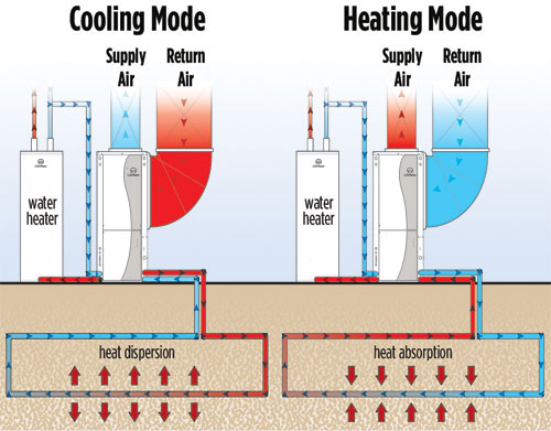 How a Geothermal System Works Image